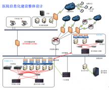 二院虚拟化亚搏直播平台案例
